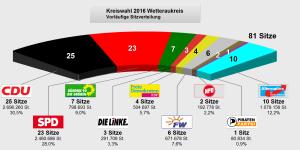 Sitzverteilung Kreistag Wetterau